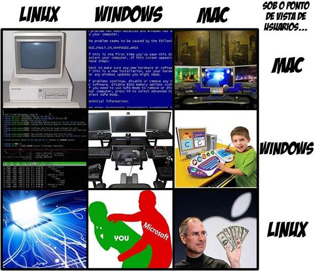 Windows x Mac x Linux na visão dos usuários…
