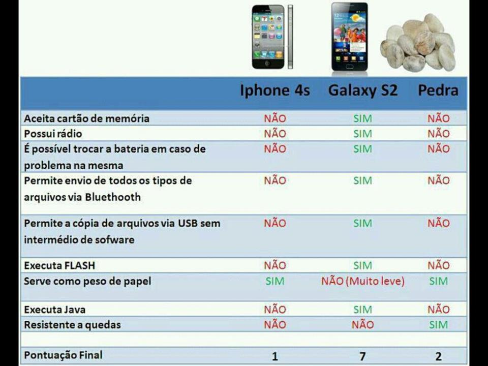 Tecnologia: Iphone 4s x Samsung Galaxy S2 x Pedra