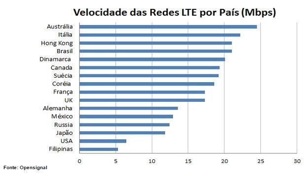 Internet 4G brasileira é umas das mais rápidas do mundo