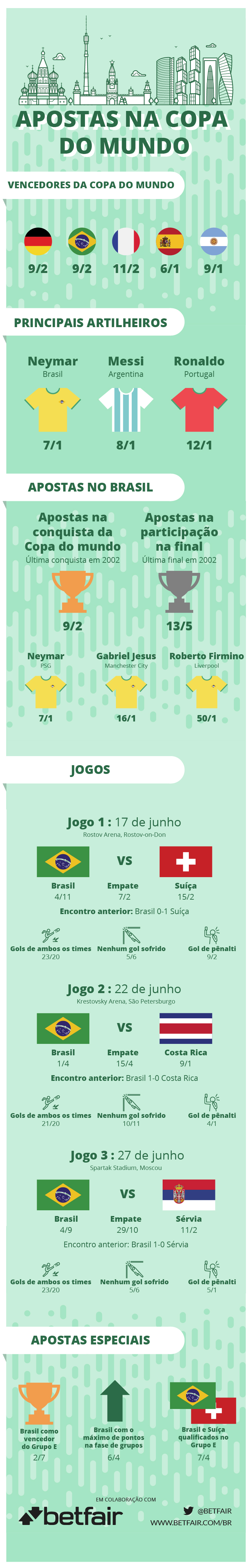 Translated World Cup Odds BRZ APOSTAS PARA A COPA DO MUNDO DA FIFA DE 2018